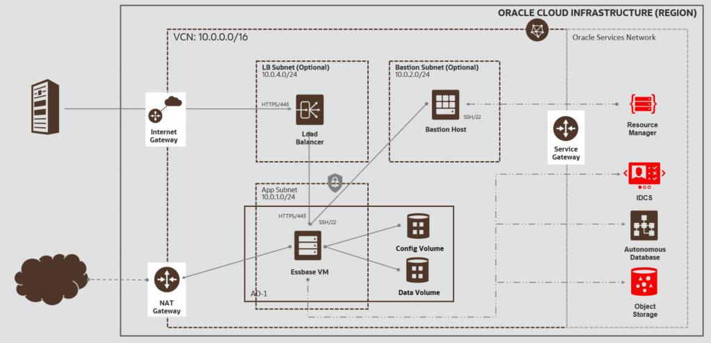 Schaubild vom Netzwerk und den Komponenten bei Essbase in der Cloud.